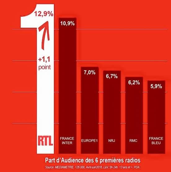 2016 - Audience en juillet