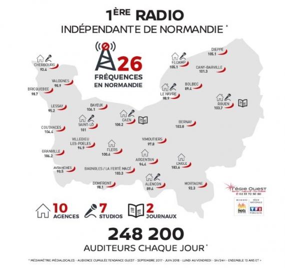 2018 fréquences du réseau